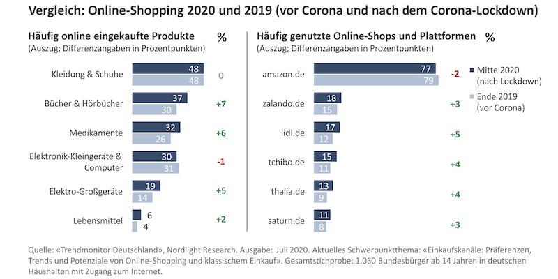 Online-Handel Entwicklung Corona Pericosa